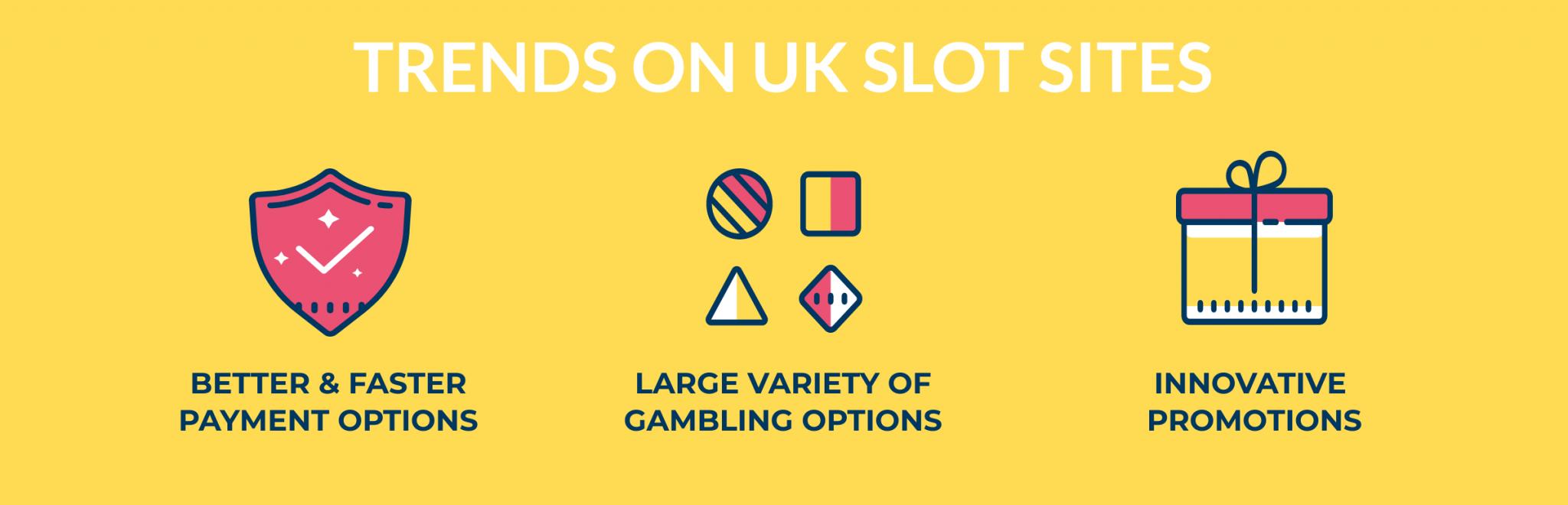 trends on uk slot sites